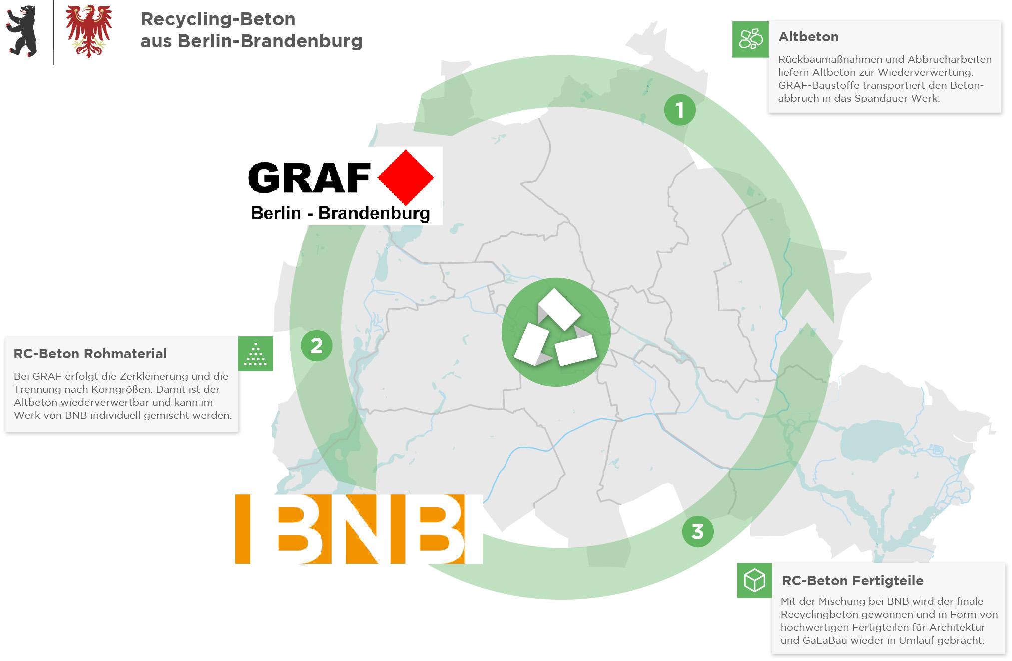 Information über RC-Beton Recyclingbeton Berlin Brandenburg