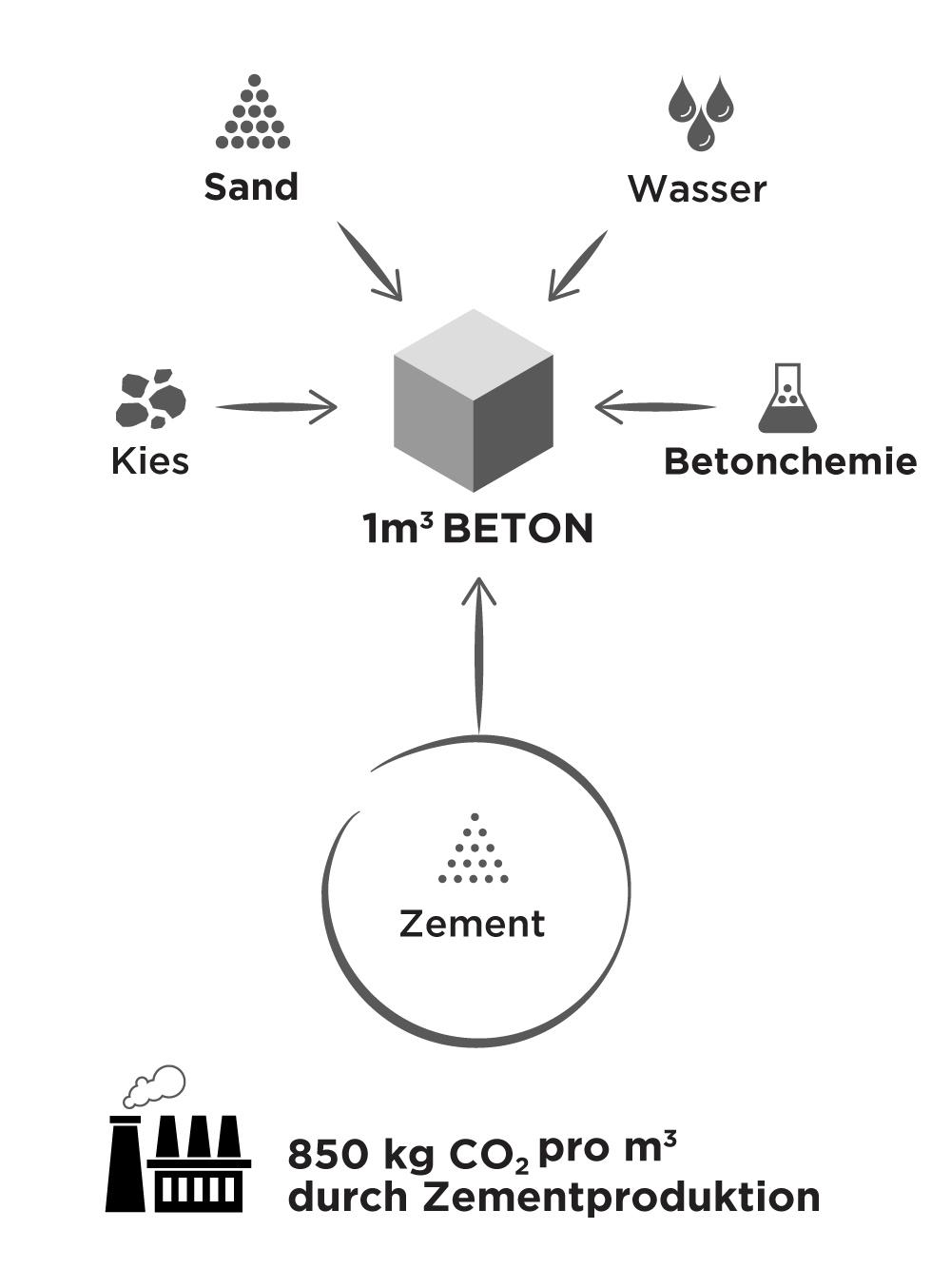 Grafik zur Herstellung von Beton mit Zement und Klimabilanz