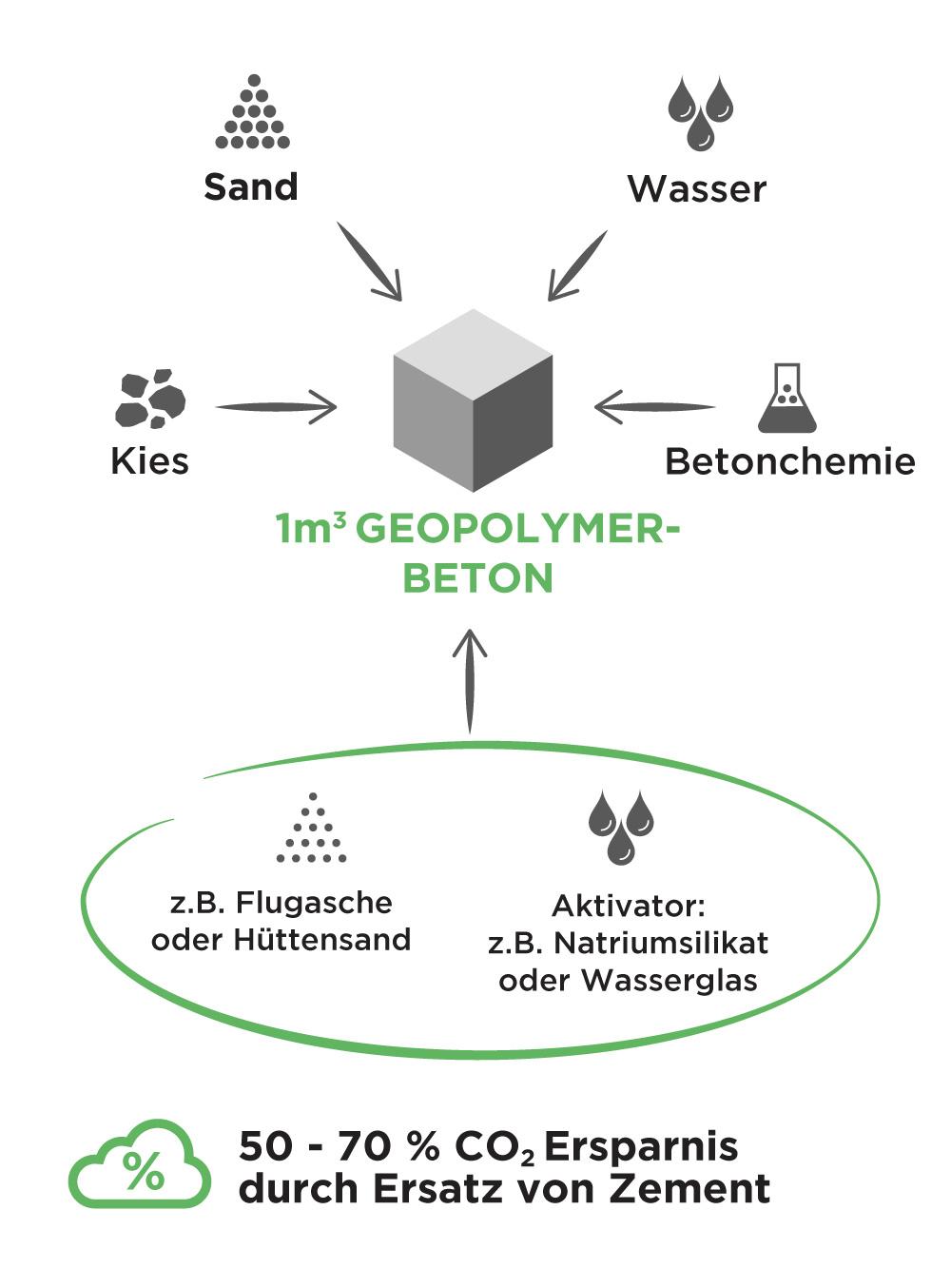 Grafik zur Herstellung von Geopolymerbeton inklusive Zusammensetzung und Bestandteile